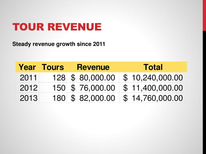 Tour Revenue