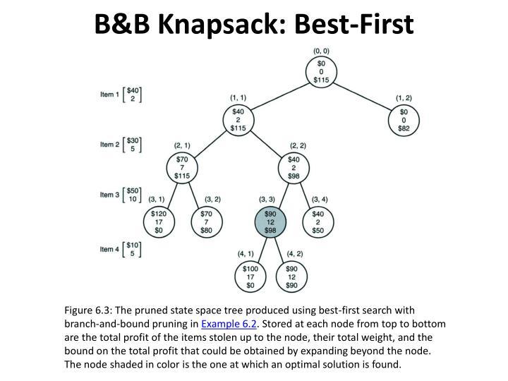 B&B Knapsack: