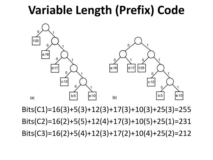 Variable Length (Prefix) Code