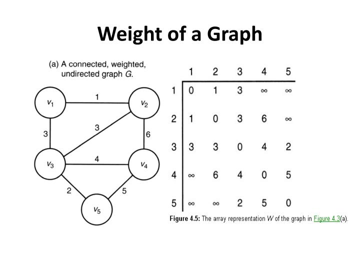 Weight of a Graph