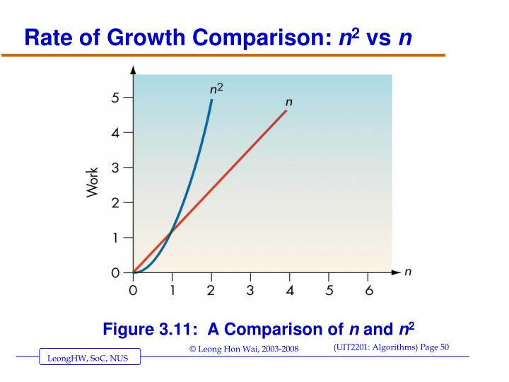 Rate of Growth Comparison: