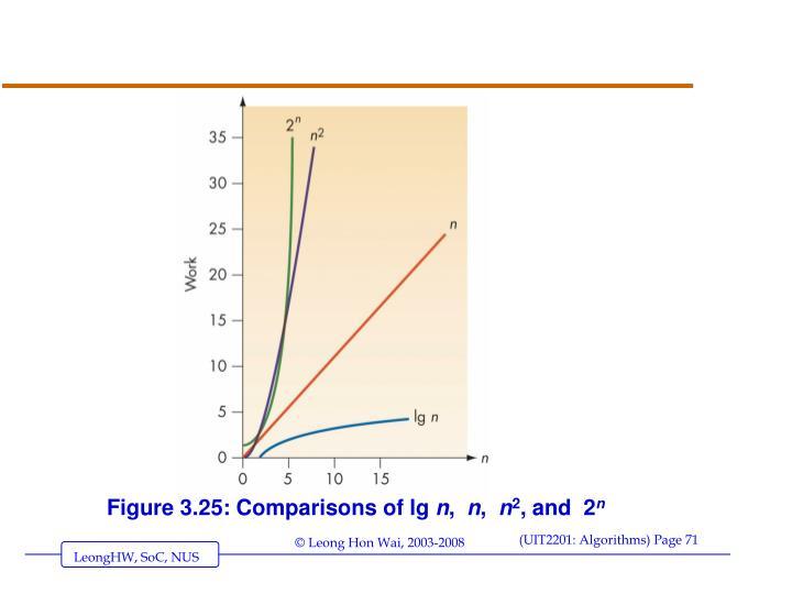 Figure 3.25: Comparisons of lg