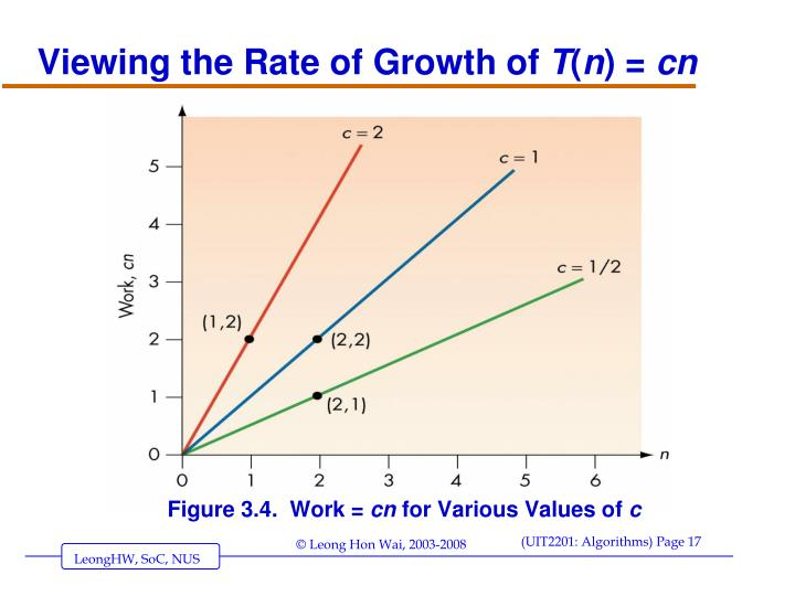 Viewing the Rate of Growth of