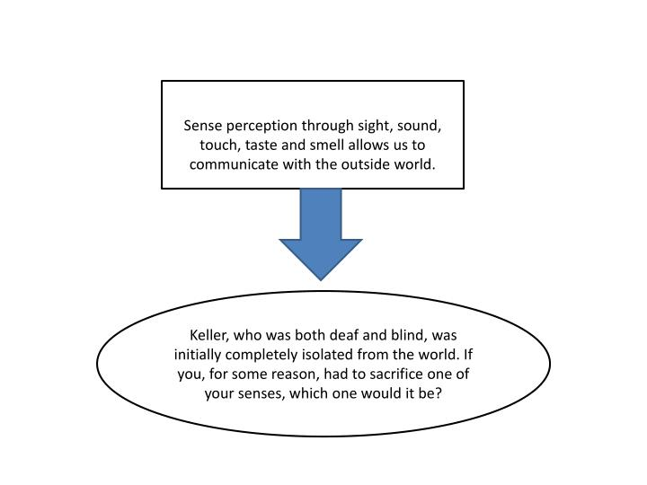 Sense perception through sight, sound, touch, taste and smell allows us to communicate with the outs...