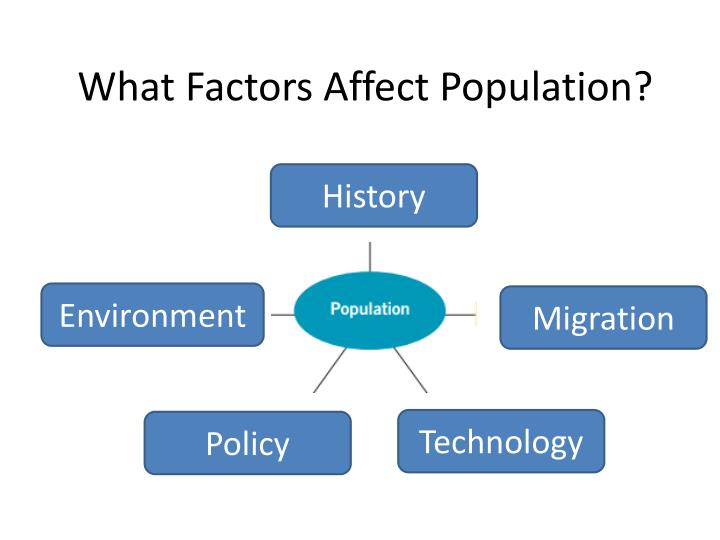 socio cultural factors affecting population growth in india Factors affecting the demand and growth of the auto sector in india the automotive sector is one of the core industries of the indian economy socio-cultural factors in the external environment is the factors bases on society and cultures that affecting the business or the markets.