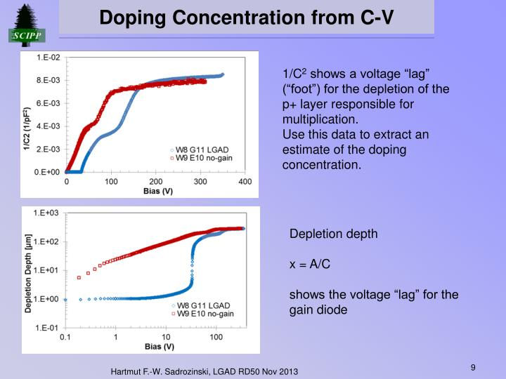 Doping Concentration from C-V