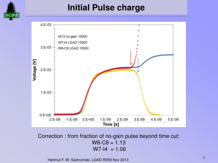 Initial Pulse charge