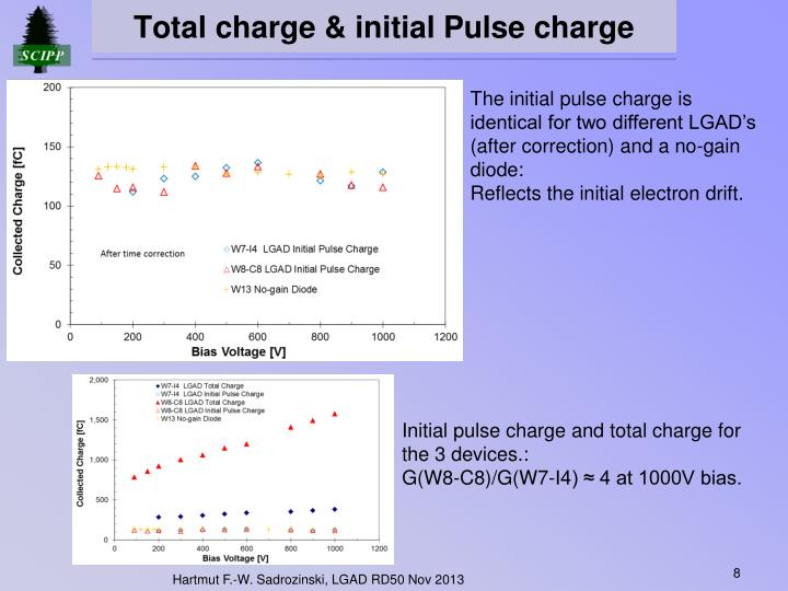 Total charge & initial Pulse charge