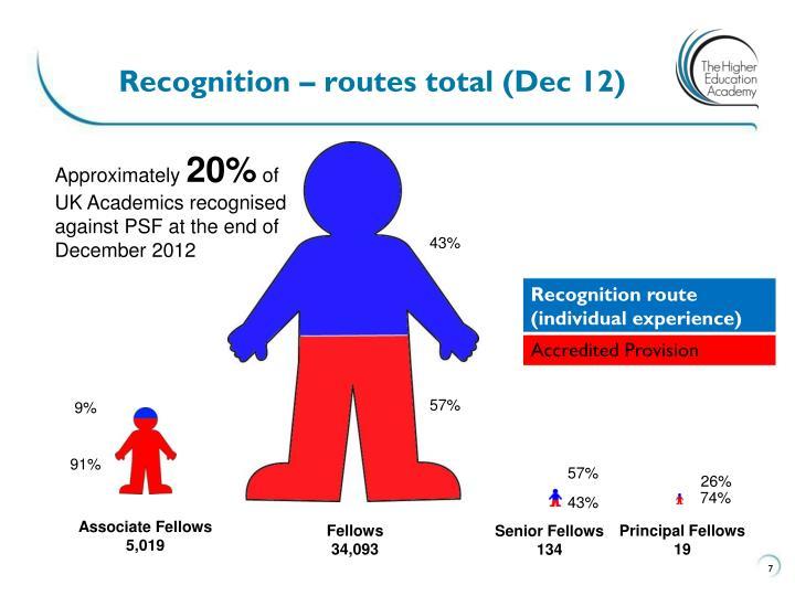 Recognition – routes total (Dec 12)