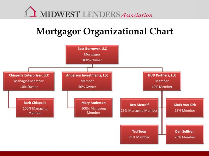 Mortgagor Organizational Chart