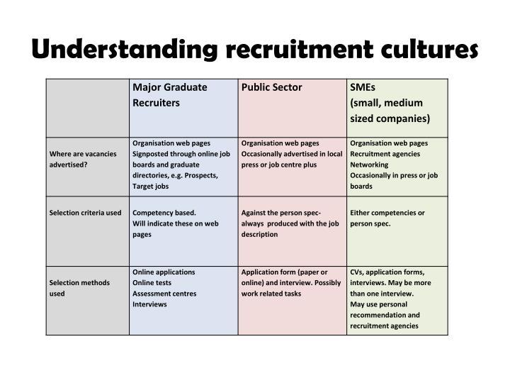 Understanding recruitment cultures