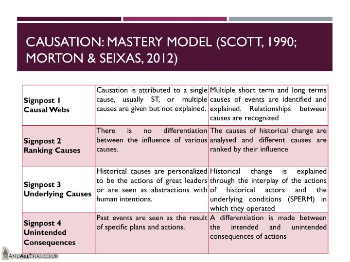 Causation: Mastery Model (Scott, 1990; Morton &