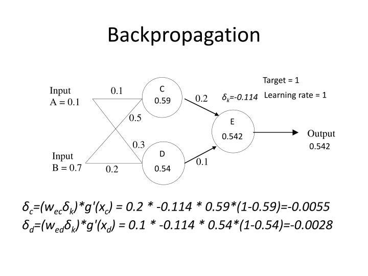 Backpropagation