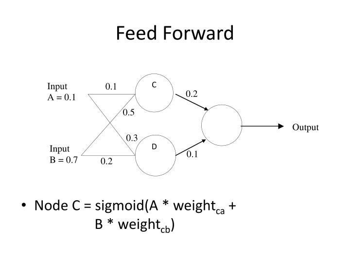 Feed forward