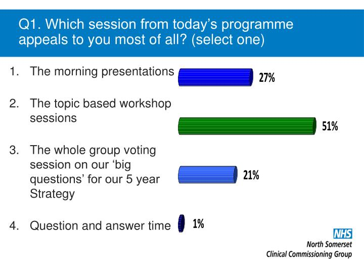 Q1 which session from today s programme appeals to you most of all select one