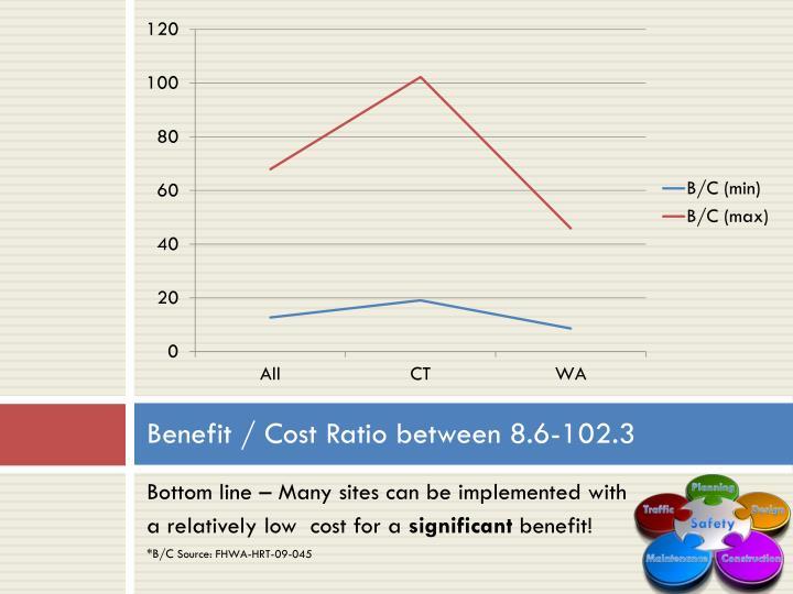 Benefit / Cost Ratio between 8.6-102.3