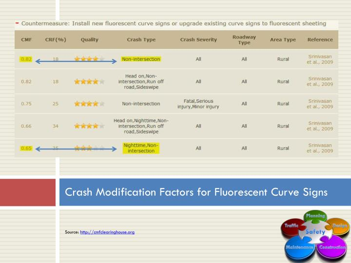Crash Modification Factors for Fluorescent Curve Signs