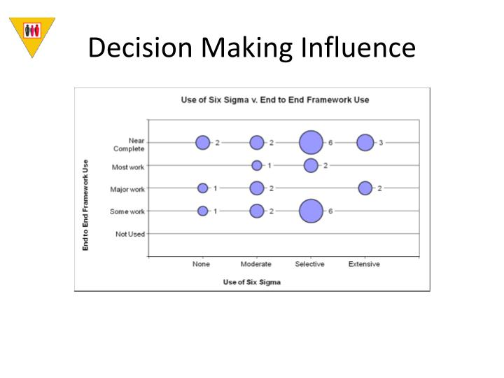 Decision Making Influence