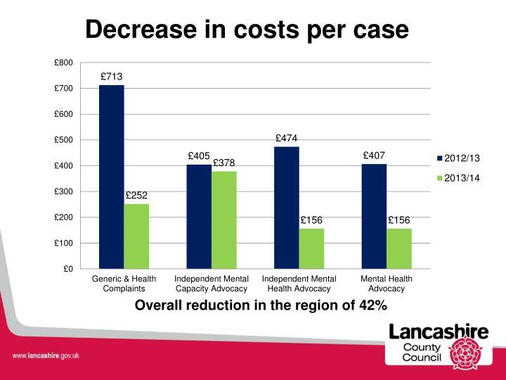 Decrease in costs per case