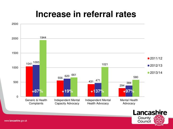 Increase in referral rates