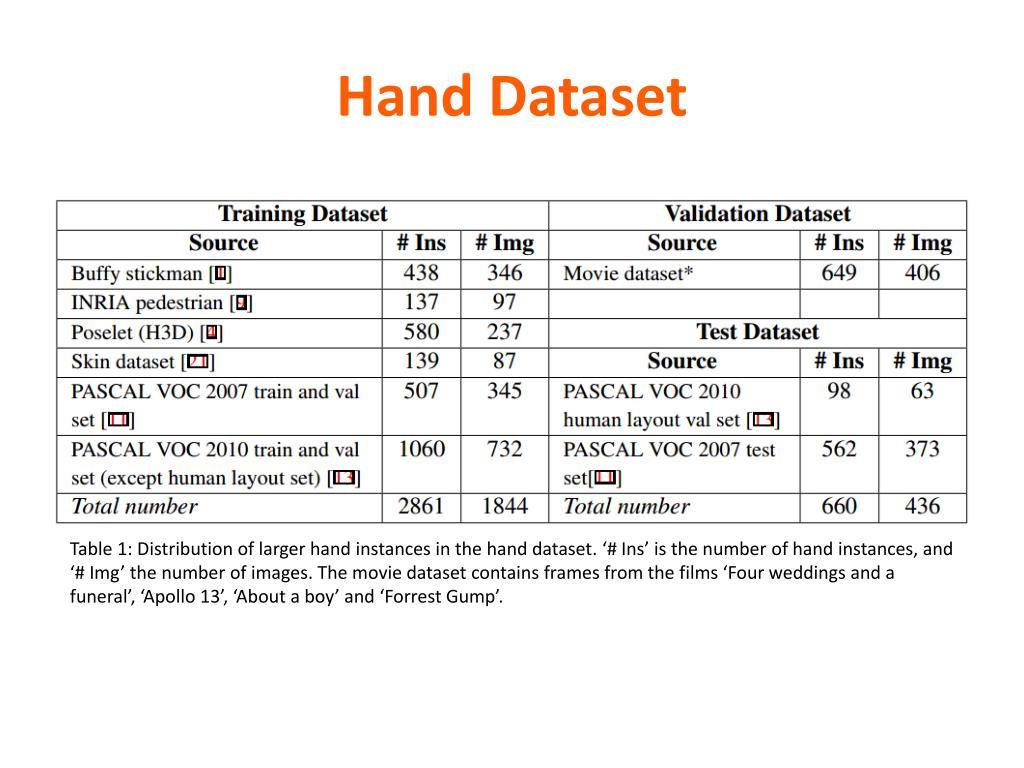 PPT - Hand Detection using Multiple Proposals Arpit Mittal