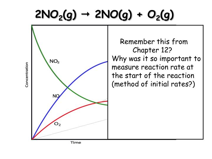 2no 2 g 2no g o 2 g