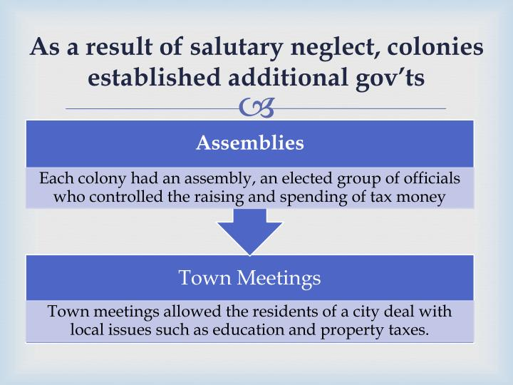 As a result of salutary neglect, colonies established additional gov'ts