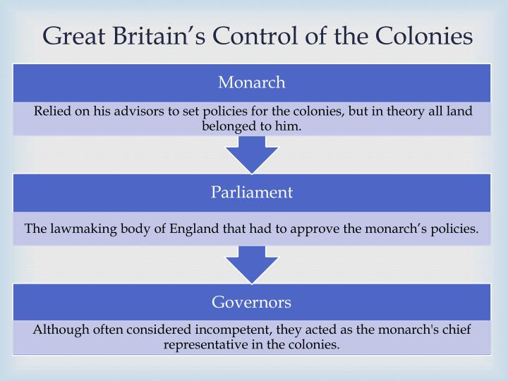 Great Britain's Control of the Colonies