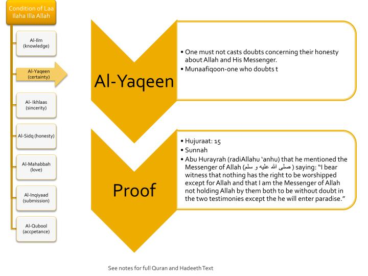 See notes for full Quran and Hadeeth Text