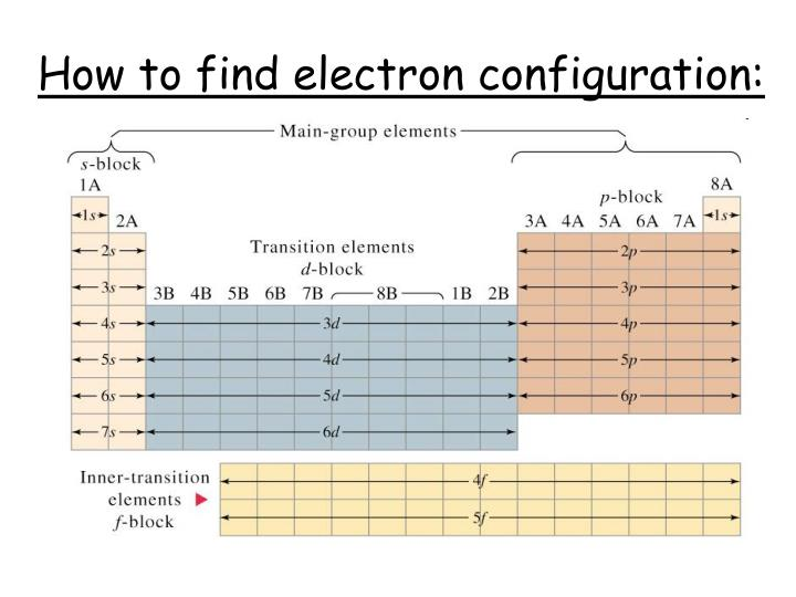 How to find electron configuration: