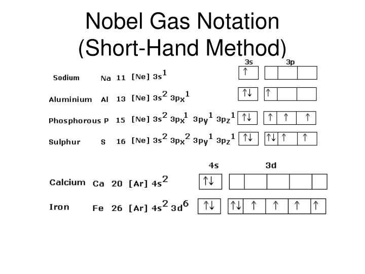 Nobel Gas Notation