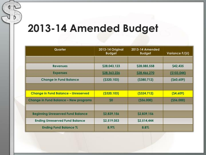 2013-14 Amended Budget