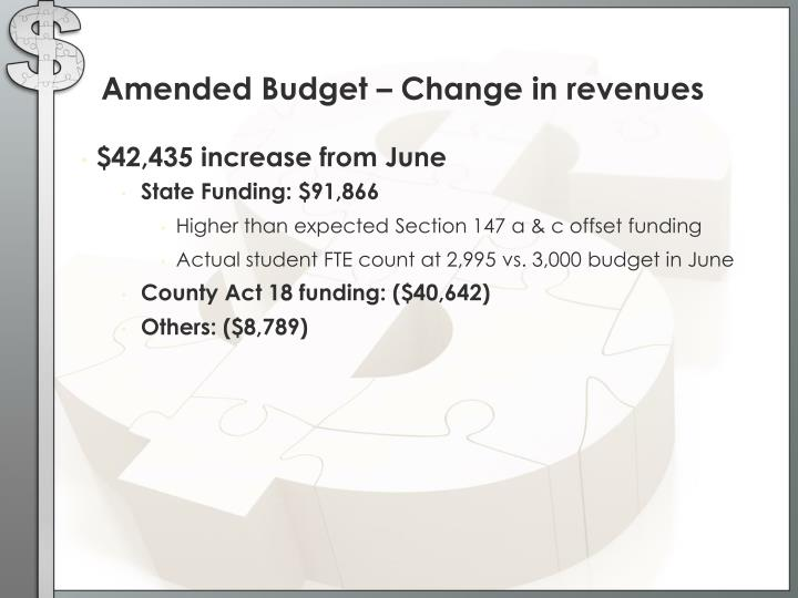 Amended Budget – Change in revenues