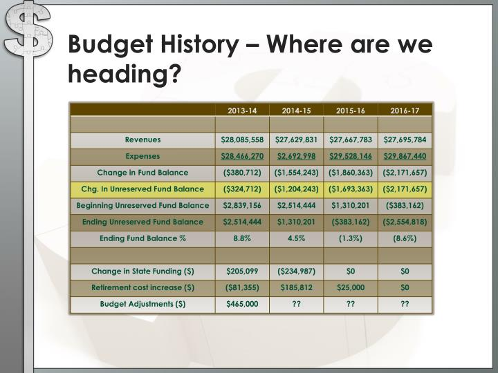 Budget History – Where are we heading?
