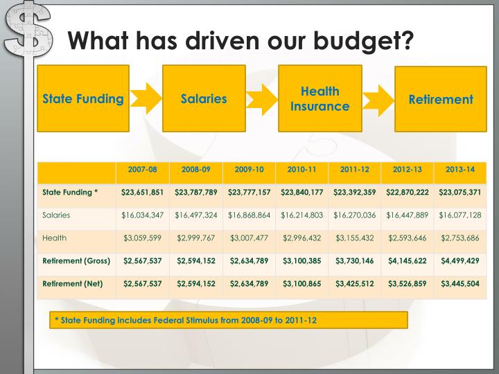 What has driven our budget?