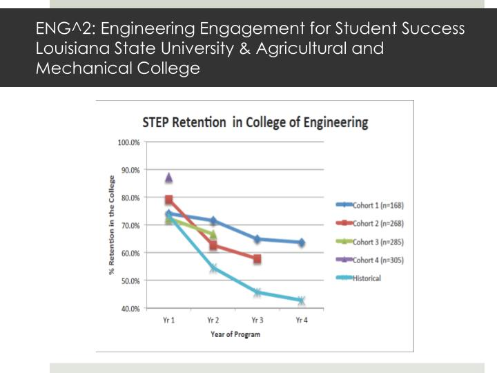ENG^2: Engineering Engagement for Student Success