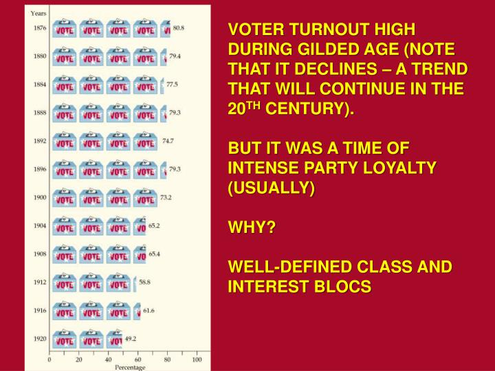 VOTER TURNOUT HIGH DURING GILDED AGE (NOTE THAT IT DECLINES – A TREND THAT WILL CONTINUE IN THE 20