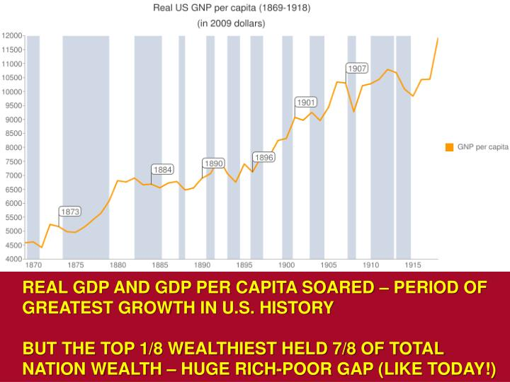 REAL GDP AND GDP PER CAPITA SOARED – PERIOD OF GREATEST GROWTH IN U.S. HISTORY