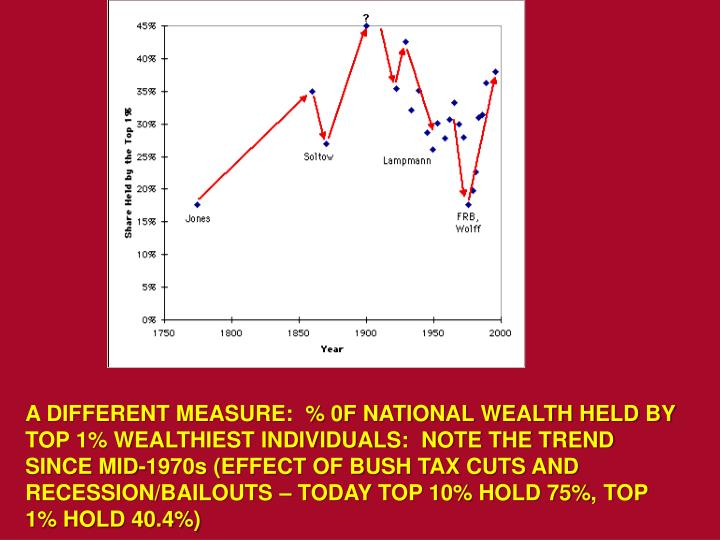 A DIFFERENT MEASURE:  % 0F NATIONAL WEALTH HELD BY TOP 1% WEALTHIEST INDIVIDUALS:  NOTE THE TREND SINCE MID-1970s (EFFECT OF BUSH TAX CUTS AND RECESSION/BAILOUTS – TODAY TOP 10% HOLD 75%, TOP 1% HOLD 40.4%)