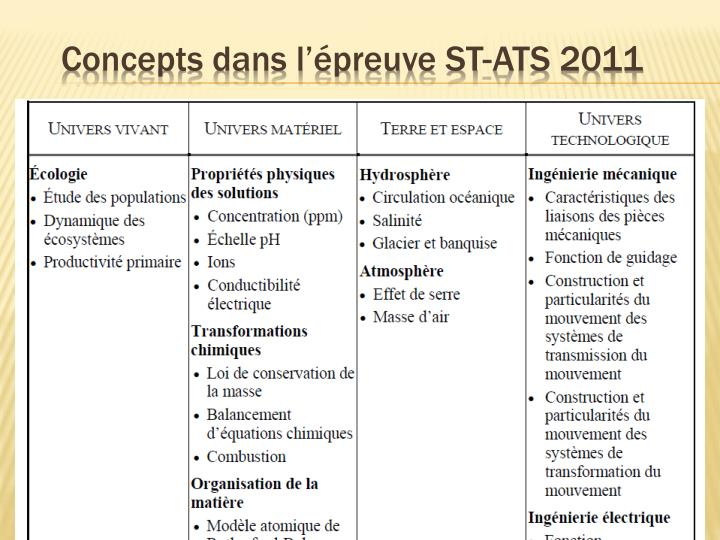 Concepts dans l'épreuve ST-ATS 2011