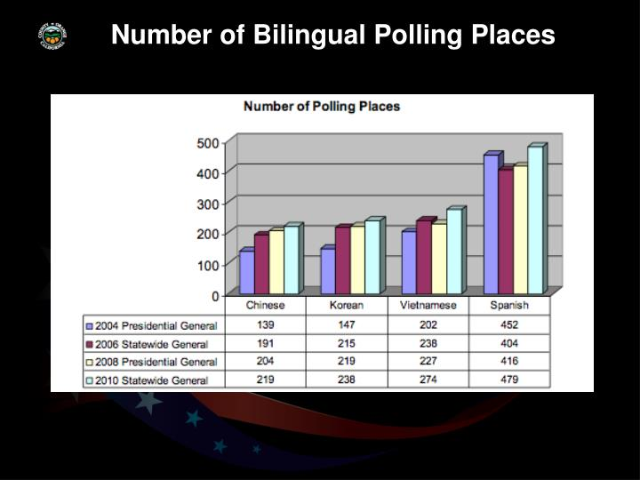Number of Bilingual Polling Places