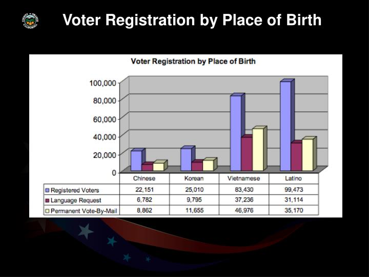 Voter Registration by Place of Birth