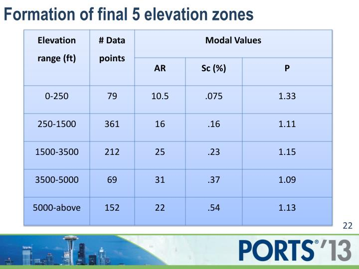 Formation of final 5 elevation zones