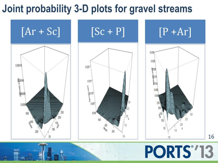 Joint probability 3-D plots for gravel streams