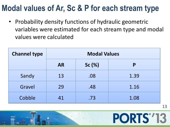 Modal values of