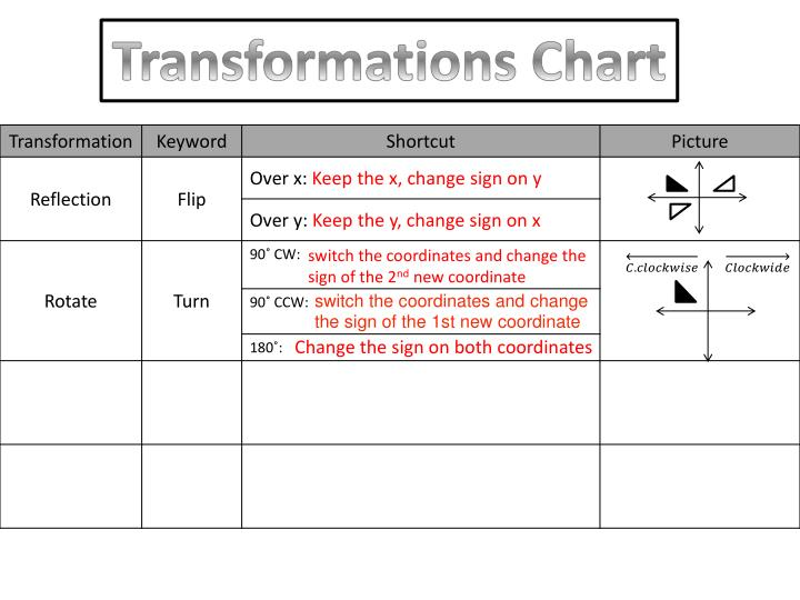 Transformations Chart