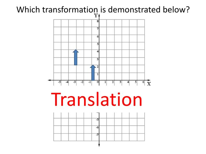 Which transformation is demonstrated below?