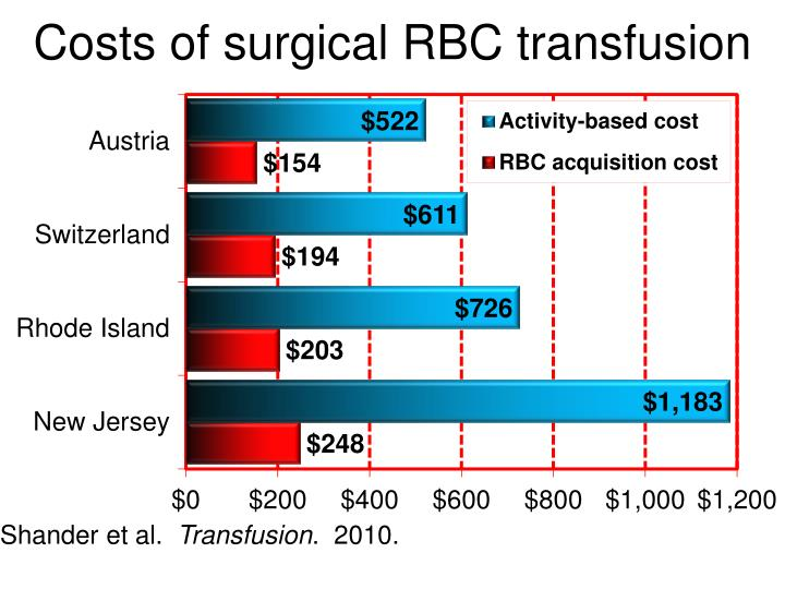 Costs of surgical RBC transfusion