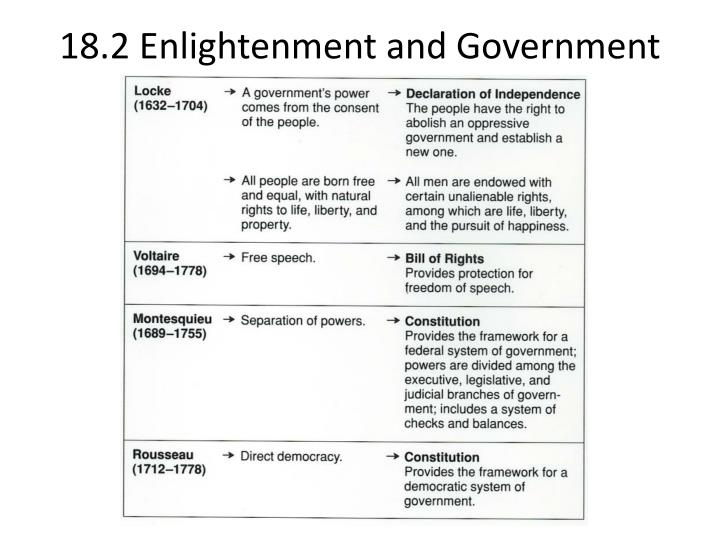 18.2 Enlightenment and Government