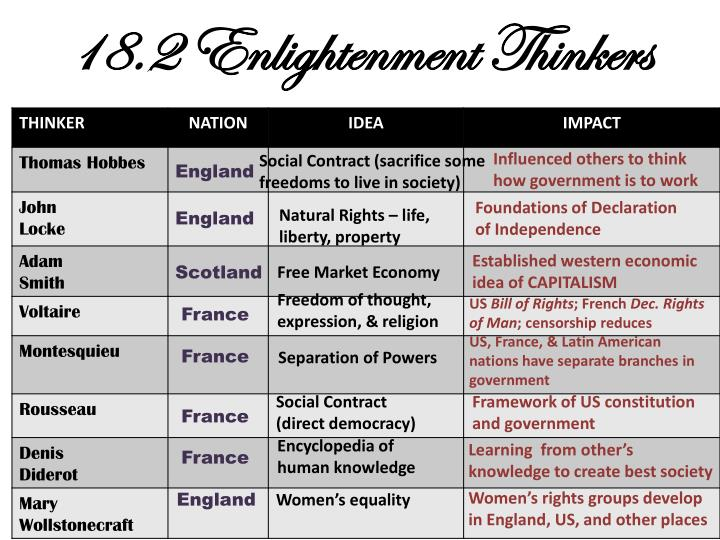 18.2 Enlightenment Thinkers